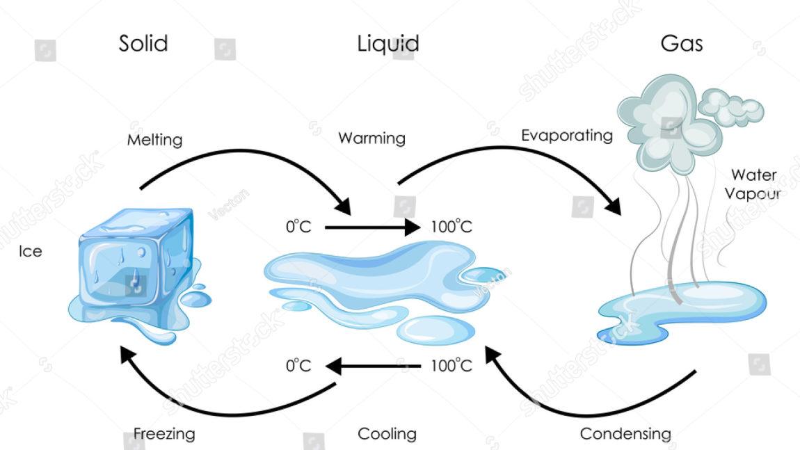 Conservation of matter