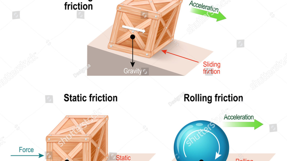 Static and Kinetic Friction Force