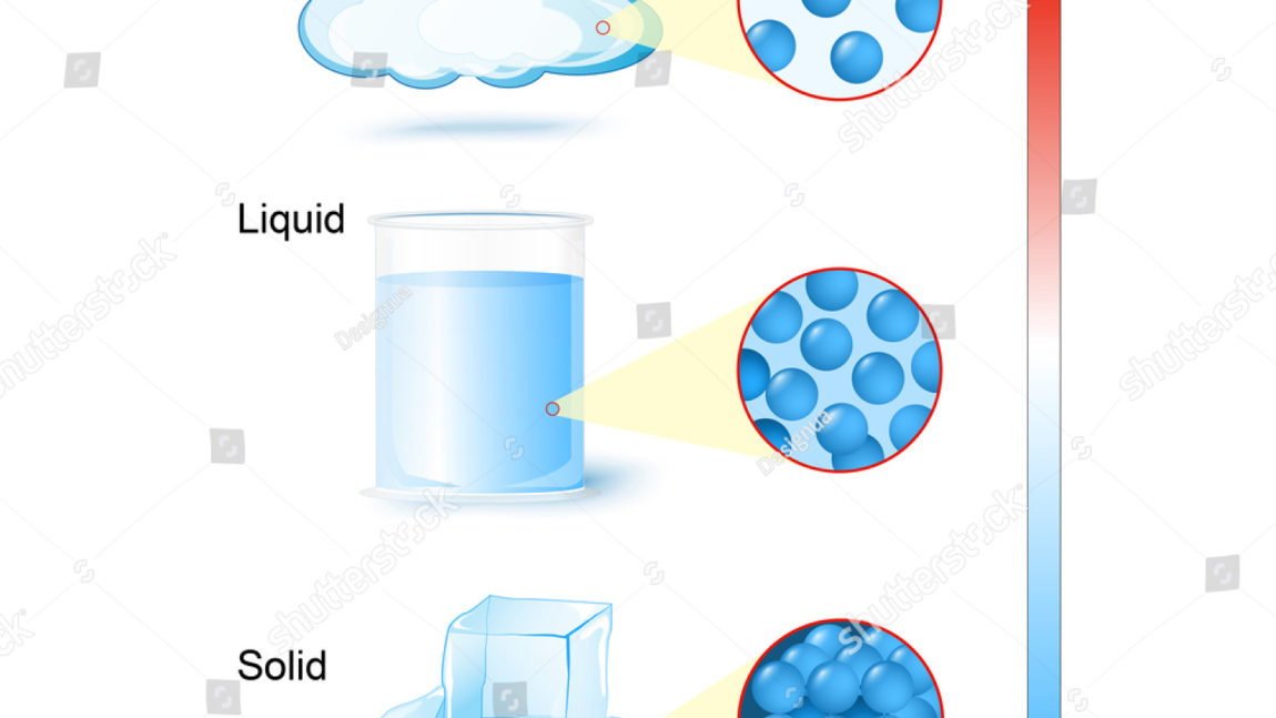 expansion and contraction of matter Nel 75 living with thermal expansion and contraction 21 expansion and contraction of gases when a gas in a container is heated, the kinetic energy of the gas particles increases.